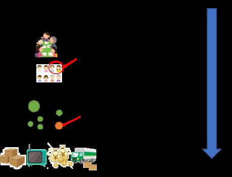【図解】マーケティングプロセスの流れと使用フレームワークを説明!