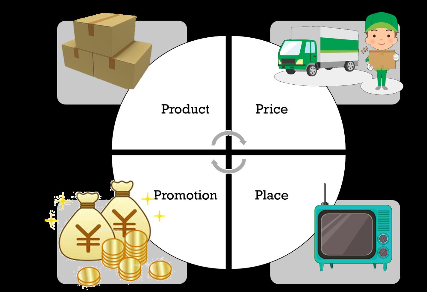 初心者向け【マーケティングフレームワーク|4P】4Pとは?テンプレ付きで手順まで説明