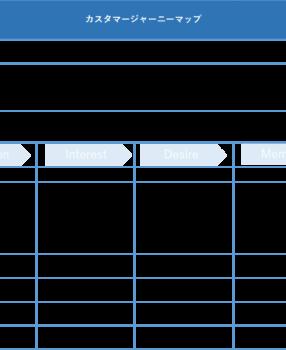 【テンプレあり・作り方解説記事】カスタマージャーニーマップとは?実企画に必要な周辺知識まで一気に説明!