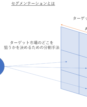 【図解】セグメンテーション分析とは?位置づけと手順を図を交えてご説明します