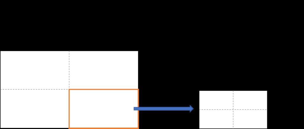 セグメンテーション分析のコツ②従来のセグメントの細分化